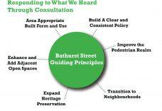 Public Consultation Feedback Diagram (Source: R. E. Millward + Associates)